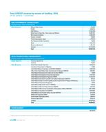 UNICEF AR 2014 EN 300ppi PNG Page 60 - Table
