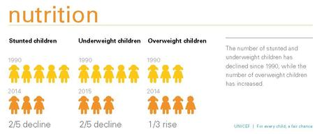 Equity Report 2015_150ppi_infographic-Nutrition_The number of stunted and_pg_17
