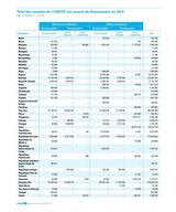 UNICEF AR 2014 FR 300ppi PNG Page 58 - Table