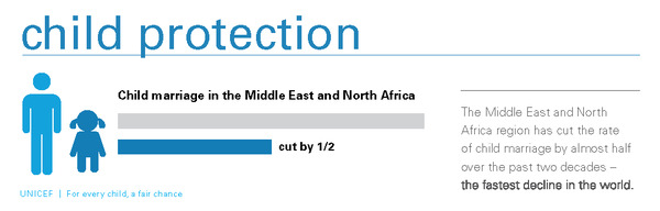 Equity Report 2015_150ppi_infographic-Child Protection_The Middle East and North Africa_pg_21