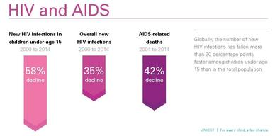Equity Report 2015_150ppi_infographic-HIV and AIDS_Globally_the_number_of_new_pg13