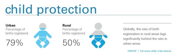 For Every Child_a Fair Chance  2015_300ppi_infographic-Child Protection_Globally the rate of birth_pg_21