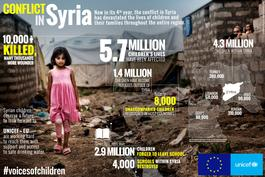 Children's Voices in Emergencies EU-UNICEF campaign - Infographics